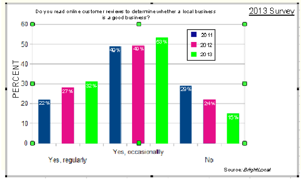 2013 survey on whether consumers read reviews